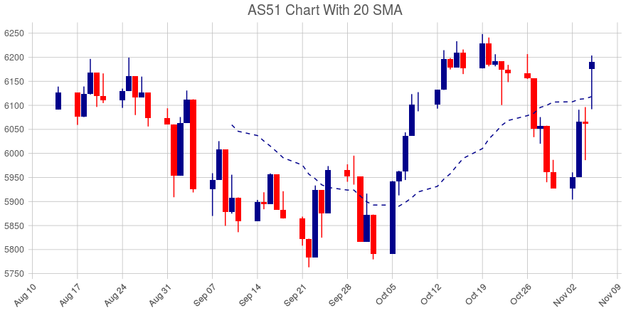 ASX 200 (AS51) Up 2.12%, Crosses 20 Day Moving Average ...