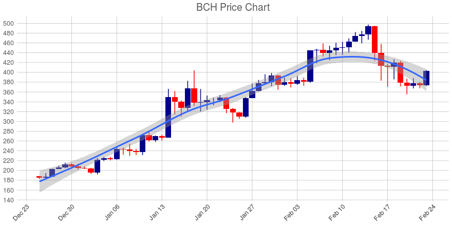 Bitcoin Cash (BCH) Tops All Top Cryptos, Up 8%; But Still in a Downtrend Over Past 14 Days