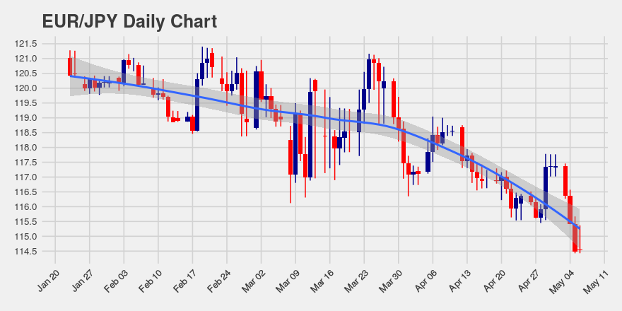 Eur Jpy Down 5 Pips Over Past 4 Hours