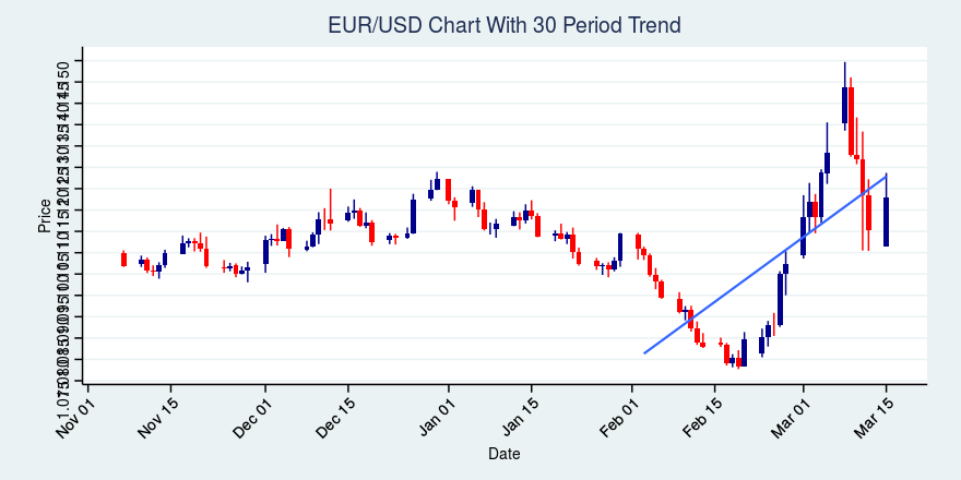 EUR/USD Up 77 Pips, in an Uptrend Over Past 30 Days; Price Base in Formation Over Past 14 Days