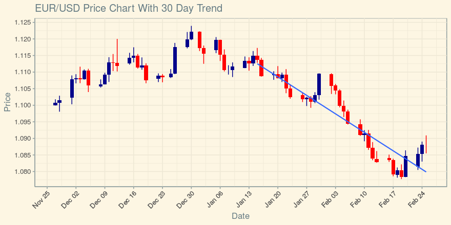 EUR/USD Eyes 20 Day Average; Doji and Pin Bar Patterns Appearing on Chart