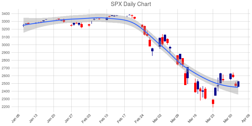 S&P 500 (SPX) Tops All Global Equity Indices, 2 Day Down Streak Snapped; But Still in a Downtrend Over Past 30 Days