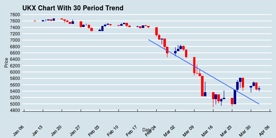 FTSE 100 (UKX) Up 0.47%; in a Downtrend Over Past 30 Days