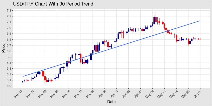 Usd Try Up 50 Pips On 4 Hour Chart Price Base In Formation Over Past 14 Days Pin Bar Pattern Appearing On Chart Cfdtrading