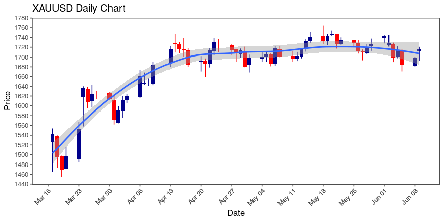 Gold Xauusd Up 4 24 On Hour Chart